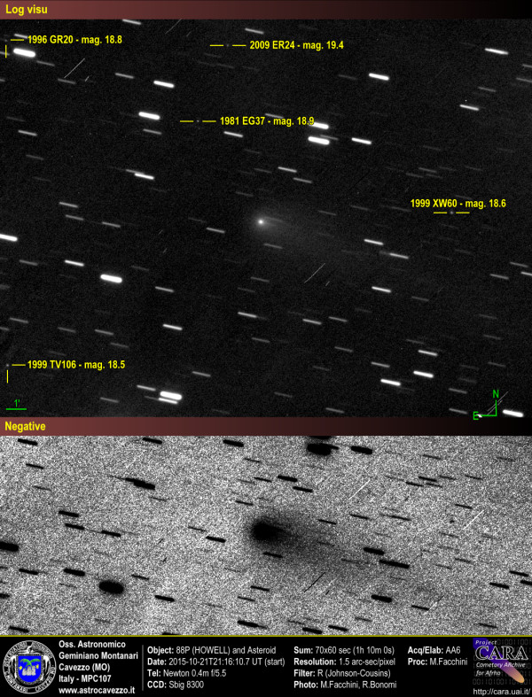 Comets: 88P-HOWELL and asteroid: 1981 EG37, 1996 GR20, 1999 TV106, 1999 XW60, 2009 ER24.