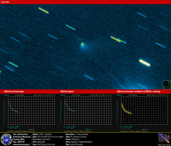 Comets: 315P-Loneos and AFRHO
